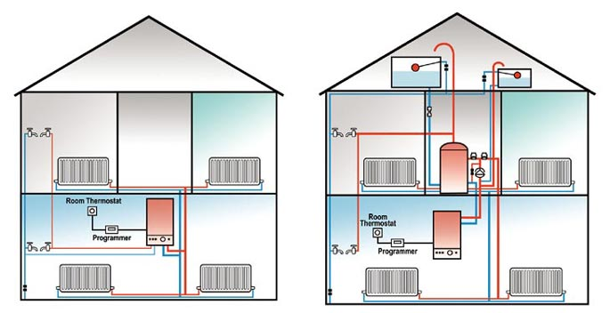 Central heating systems House heating systems