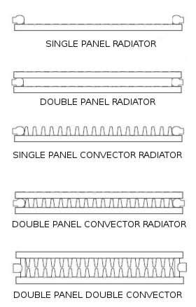 Different Types Of Radiators