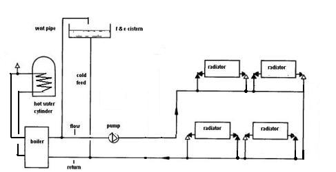 Gravity Water Pumped Heating Gravity Hot Water And Pumped